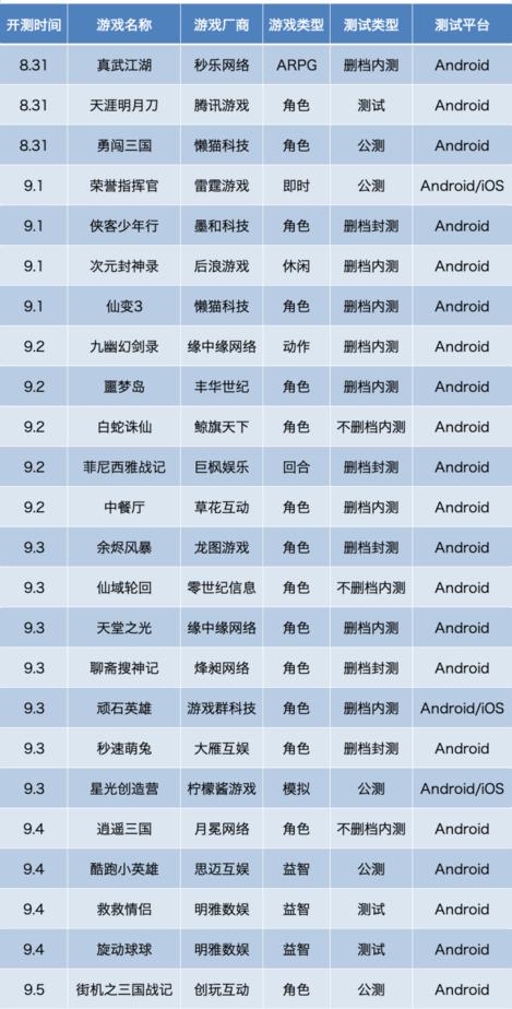 8月31日至9月5日的最新手游测试表和开服表