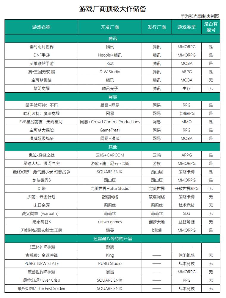 游戏厂商顶级大作列表