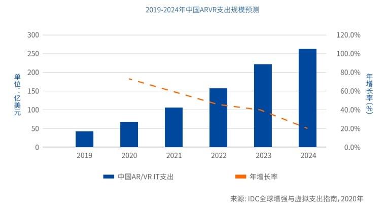 中国VR/AR IT支出