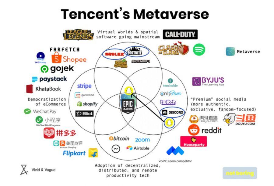 腾讯的 Metaverse 生态图